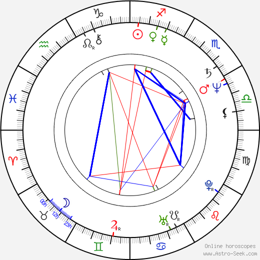 Bill Pullman astro natal birth chart, Bill Pullman horoscope, astrology