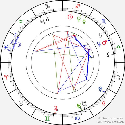 Bruce Kulick birth chart, Bruce Kulick astro natal horoscope, astrology