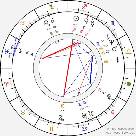 Dave Meniketti birth chart, biography, wikipedia 2020, 2021