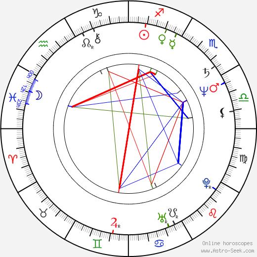 Dave Meniketti birth chart, Dave Meniketti astro natal horoscope, astrology