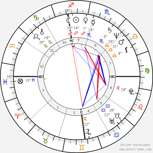 Dwight Stones birth chart, biography, wikipedia 2019, 2020