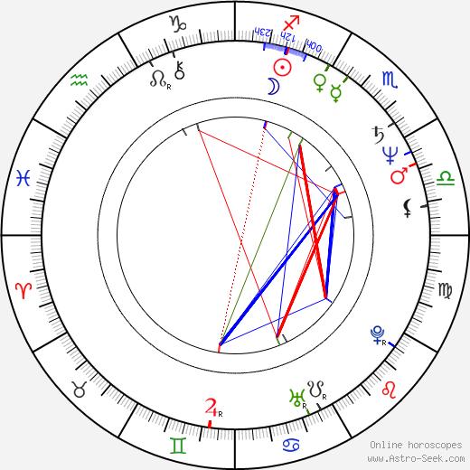 Geoff Hoon birth chart, Geoff Hoon astro natal horoscope, astrology