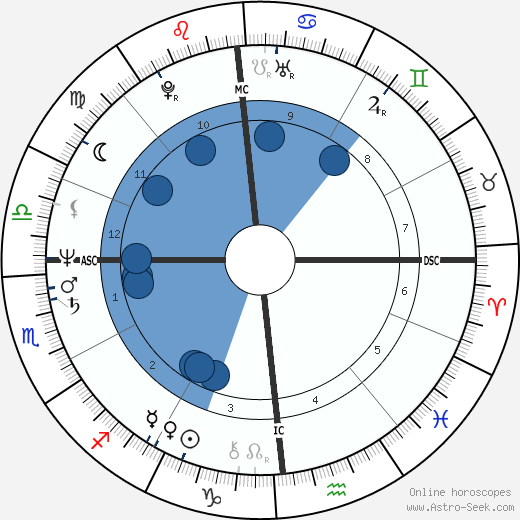 Gérard Alle wikipedia, horoscope, astrology, instagram