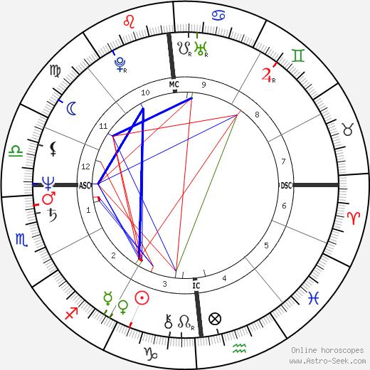 Gérard Alle tema natale, oroscopo, Gérard Alle oroscopi gratuiti, astrologia