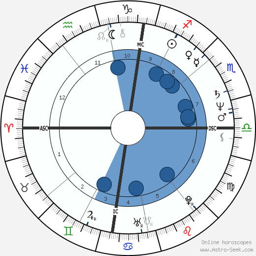 Gilles Blanchard horoscope, astrology, sign, zodiac, date of birth, instagram