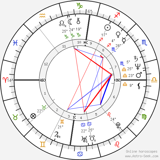 Gilles Blanchard birth chart, biography, wikipedia 2019, 2020