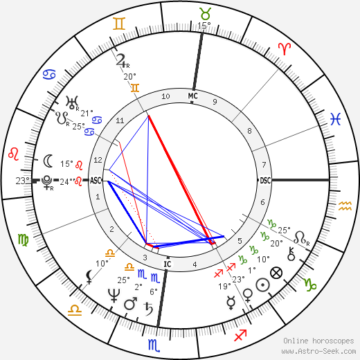 Holly Dale birth chart, biography, wikipedia 2019, 2020