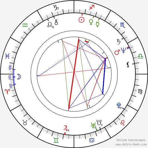 Igor Chernitskiy tema natale, oroscopo, Igor Chernitskiy oroscopi gratuiti, astrologia