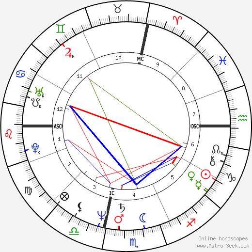 Джеймс Ремар James Remar день рождения гороскоп, James Remar Натальная карта онлайн