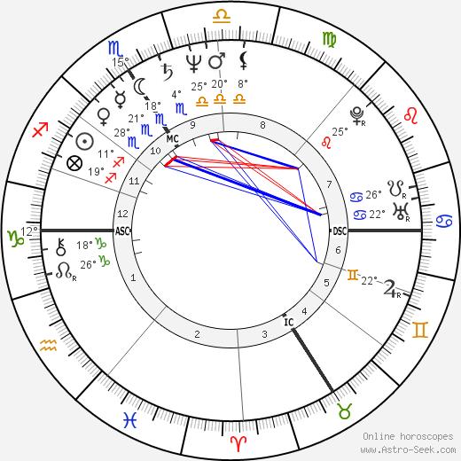 Jean-Pierre Darroussin birth chart, biography, wikipedia 2019, 2020