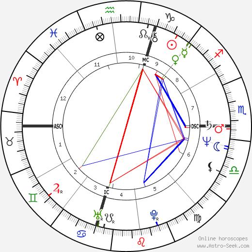 Joe Vitale astro natal birth chart, Joe Vitale horoscope, astrology
