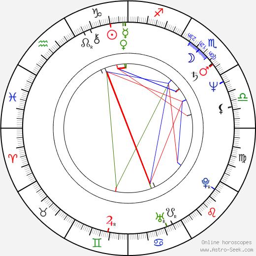 John Burton Jr. birth chart, John Burton Jr. astro natal horoscope, astrology