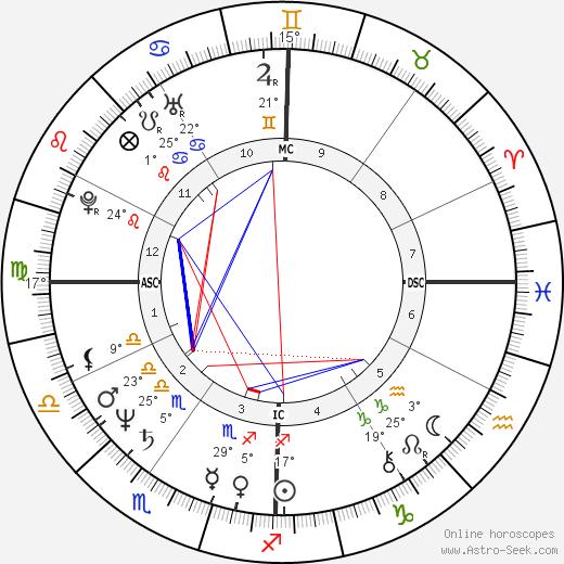 John Malkovich birth chart, biography, wikipedia 2017, 2018