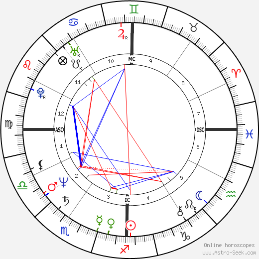 John Malkovich astro natal birth chart, John Malkovich horoscope, astrology