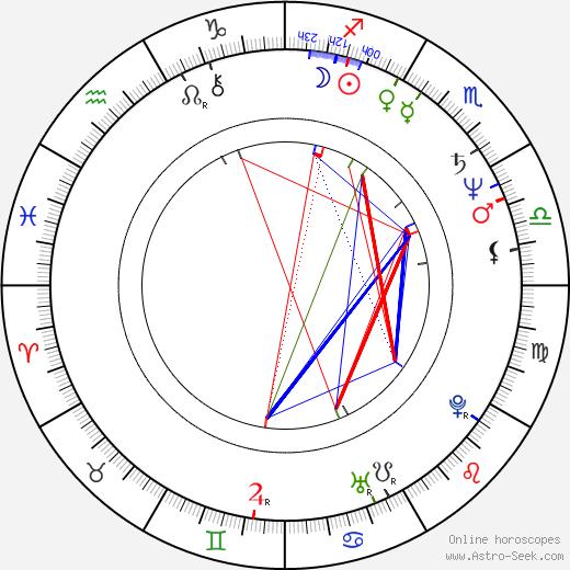 Joseph B. Costello birth chart, Joseph B. Costello astro natal horoscope, astrology