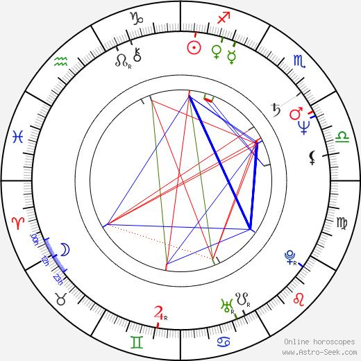 Jozef Slovák birth chart, Jozef Slovák astro natal horoscope, astrology