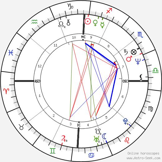 Juanita Katt день рождения гороскоп, Juanita Katt Натальная карта онлайн