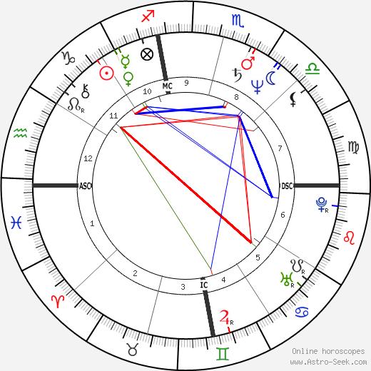 Kathy Schmidt astro natal birth chart, Kathy Schmidt horoscope, astrology