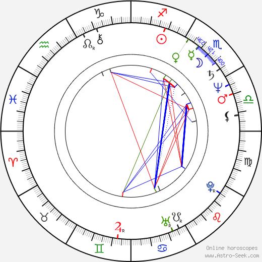 Kazuyoshi Okuyama astro natal birth chart, Kazuyoshi Okuyama horoscope, astrology