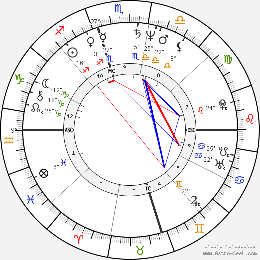 Kim Basinger birth chart, biography, wikipedia 2017, 2018