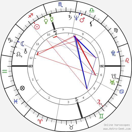 Kim Basinger astro natal birth chart, Kim Basinger horoscope, astrology