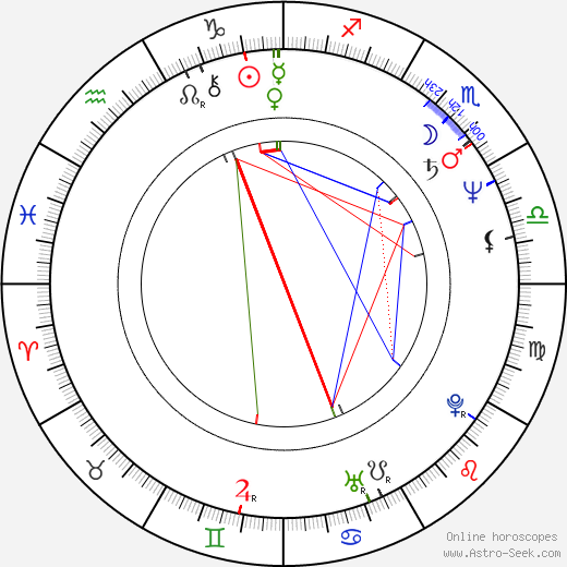 Ľudmila Mandžárová birth chart, Ľudmila Mandžárová astro natal horoscope, astrology