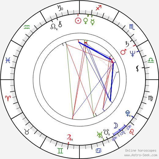 Marián Geišberg день рождения гороскоп, Marián Geišberg Натальная карта онлайн