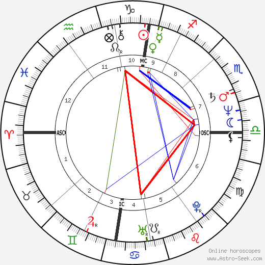 Matthias Platzeck astro natal birth chart, Matthias Platzeck horoscope, astrology
