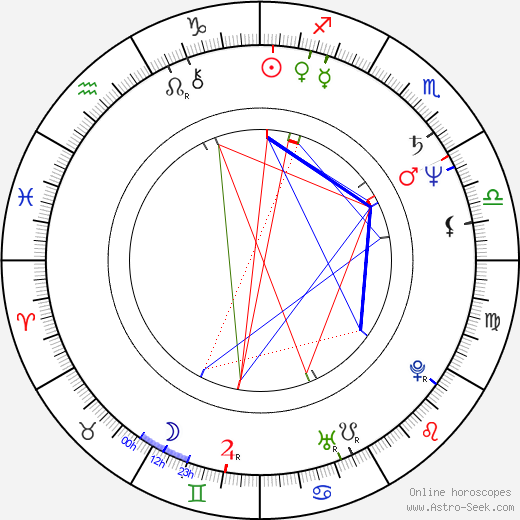 Melanie Kinnaman birth chart, Melanie Kinnaman astro natal horoscope, astrology