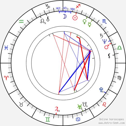 Miroslaw Krawczyk tema natale, oroscopo, Miroslaw Krawczyk oroscopi gratuiti, astrologia