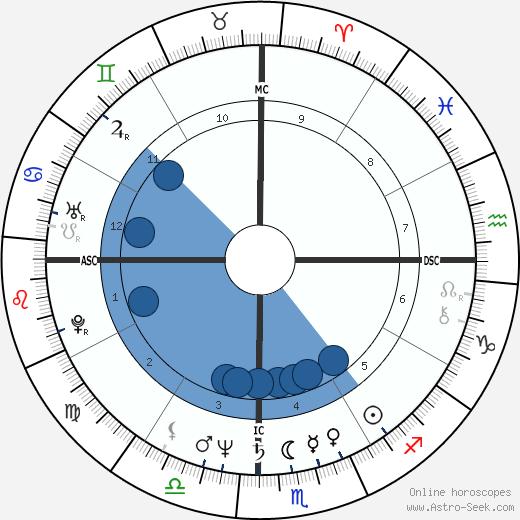 Patrick Chamoiseau wikipedia, horoscope, astrology, instagram