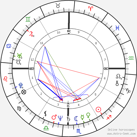 Patrick Chamoiseau tema natale, oroscopo, Patrick Chamoiseau oroscopi gratuiti, astrologia