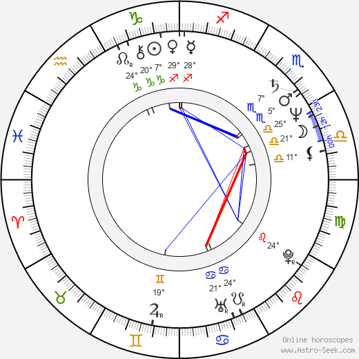 Petra Haffter birth chart, biography, wikipedia 2019, 2020