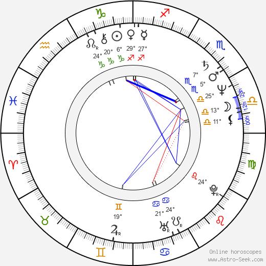 Richard Band birth chart, biography, wikipedia 2018, 2019