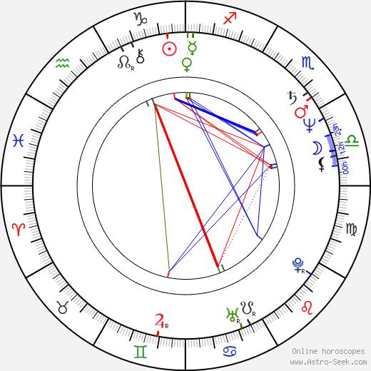 Richard Band astro natal birth chart, Richard Band horoscope, astrology