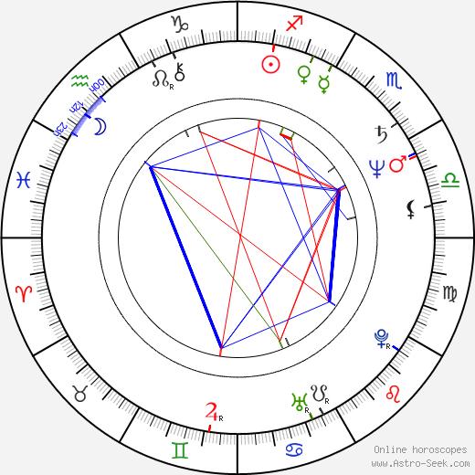 Richard Carter astro natal birth chart, Richard Carter horoscope, astrology