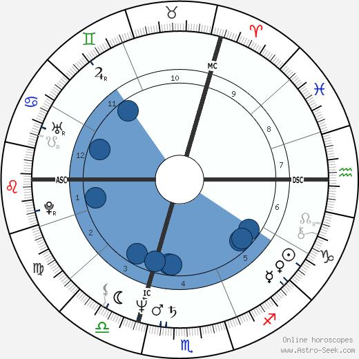 Richard Clayderman wikipedia, horoscope, astrology, instagram