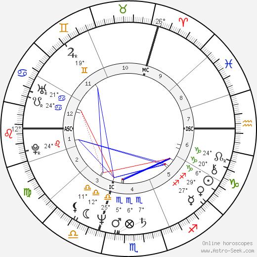 Richard Clayderman birth chart, biography, wikipedia 2018, 2019