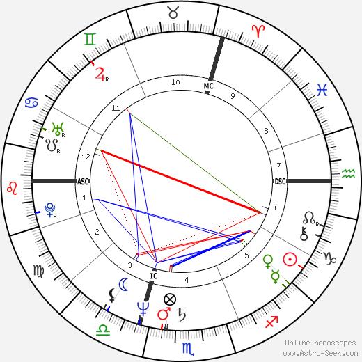 Richard Clayderman astro natal birth chart, Richard Clayderman horoscope, astrology