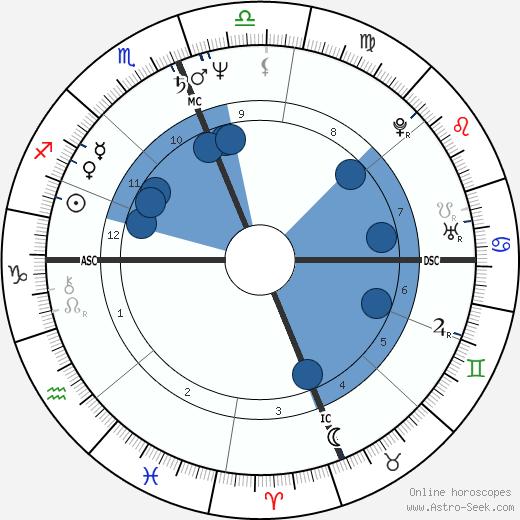 Richard James Herrin wikipedia, horoscope, astrology, instagram