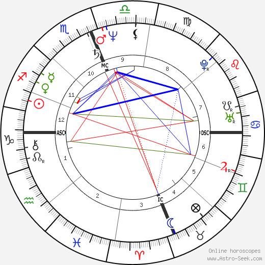 Richard James Herrin tema natale, oroscopo, Richard James Herrin oroscopi gratuiti, astrologia