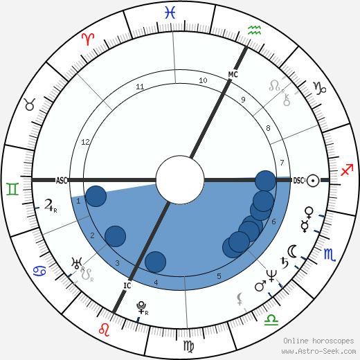 Robert Guédiguian wikipedia, horoscope, astrology, instagram