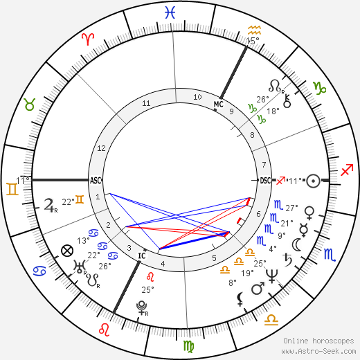 Robert Guédiguian birth chart, biography, wikipedia 2019, 2020