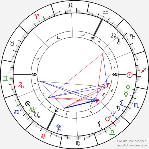 Robert Guédiguian birth chart, Robert Guédiguian astro natal horoscope, astrology