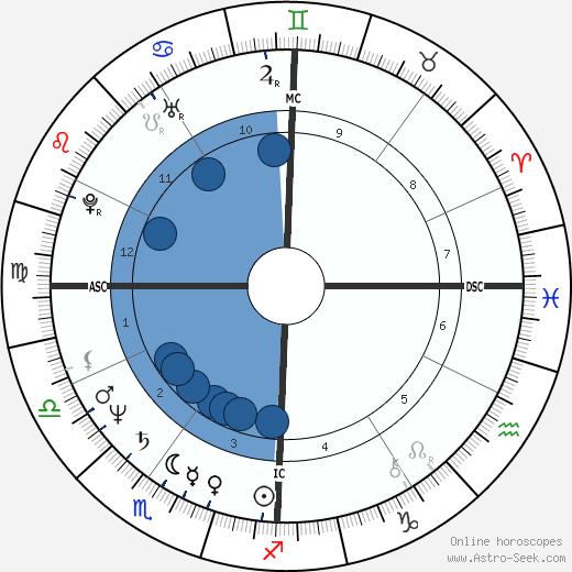 Robert Hoeg wikipedia, horoscope, astrology, instagram
