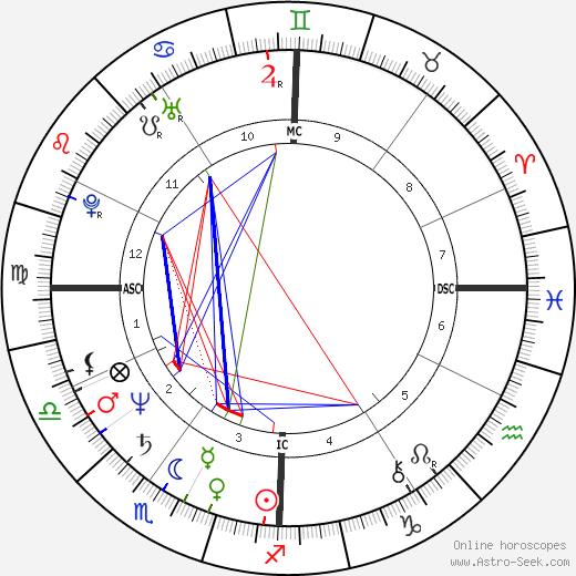 Robert Hoeg день рождения гороскоп, Robert Hoeg Натальная карта онлайн