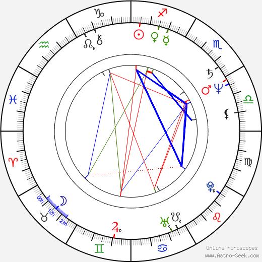 Samuel Hadida astro natal birth chart, Samuel Hadida horoscope, astrology
