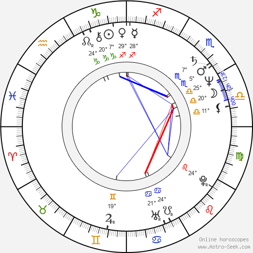 Thomas Bach birth chart, biography, wikipedia 2019, 2020
