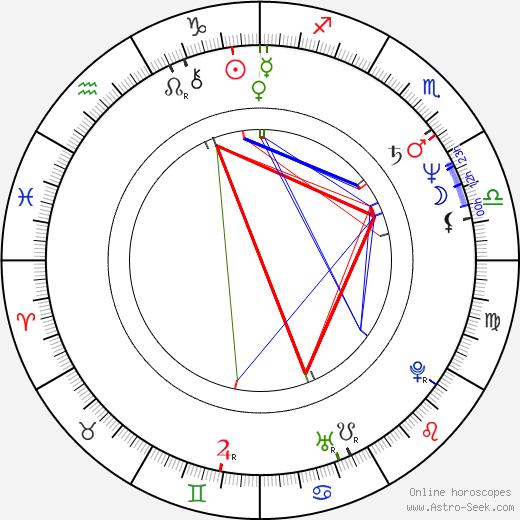 Thomas Bach astro natal birth chart, Thomas Bach horoscope, astrology
