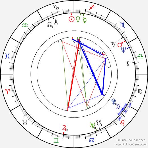 Timothy Carhart день рождения гороскоп, Timothy Carhart Натальная карта онлайн